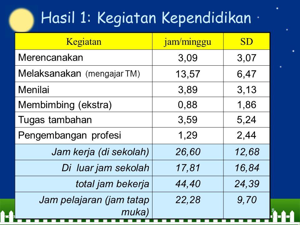 Pusat Penilaian Pendidikan8 Hasil 1: Kegiatan Kependidikan Kegiatanjam/mingguSD Merencanakan 3,093,07 Melaksanakan (mengajar TM) 13,576,47 Menilai 3,893,13 Membimbing (ekstra)0,881,86 Tugas tambahan3,595,24 Pengembangan profesi1,292,44 Jam kerja (di sekolah)26,6012,68 Di luar jam sekolah17,8116,84 total jam bekerja44,4024,39 Jam pelajaran (jam tatap muka) 22,289,70