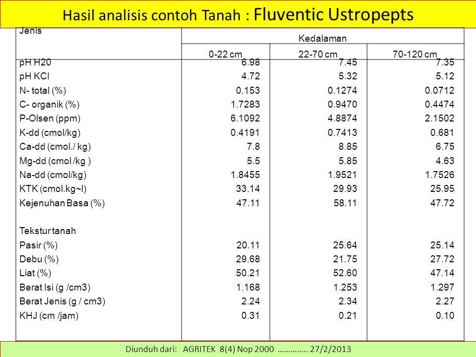 Hasil analisis contoh Tanah : Fluventic Ustropepts Diunduh dari: AGRITEK 8(4) Nop 2000 ………….. 27/2/2013 Jenis Kedalaman 0-22 cm22-70 cm70-120 cm pH H2