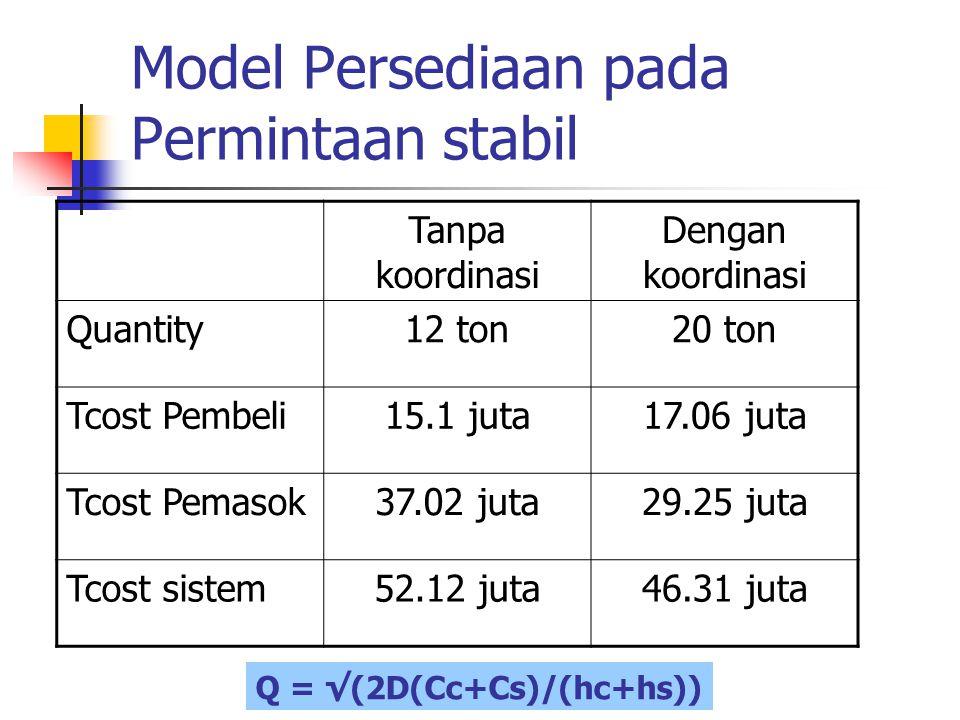 Model Persediaan pada Permintaan stabil Tanpa koordinasi Dengan koordinasi Quantity12 ton20 ton Tcost Pembeli15.1 juta17.06 juta Tcost Pemasok37.02 ju
