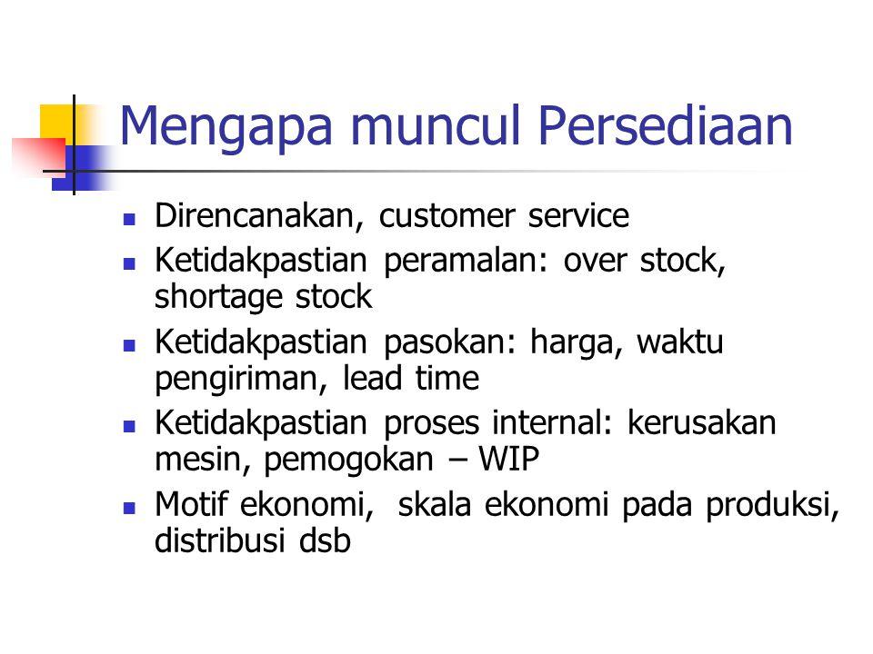 Mengapa muncul Persediaan Direncanakan, customer service Ketidakpastian peramalan: over stock, shortage stock Ketidakpastian pasokan: harga, waktu pen