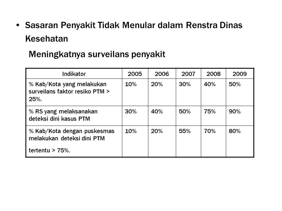 Sasaran Penyakit Tidak Menular dalam Renstra Dinas Kesehatan Meningkatnya surveilans penyakit Indikator20052006200720082009 % Kab/Kota yang melakukan surveilans faktor resiko PTM > 25%.