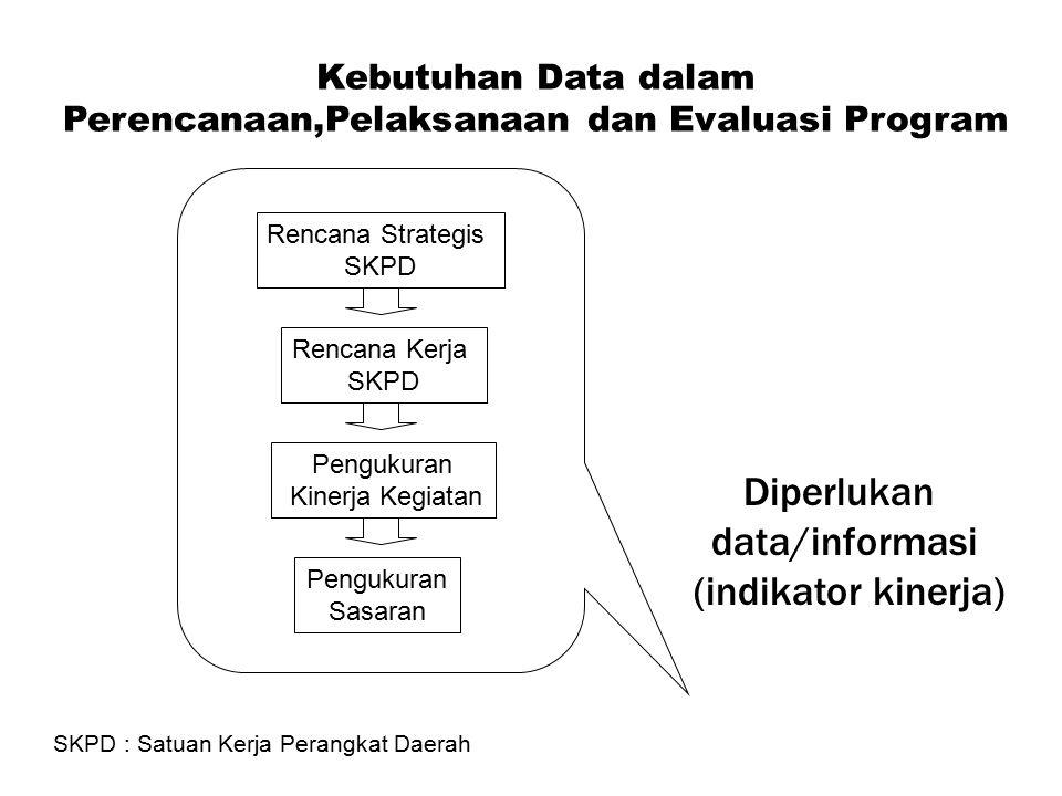 Kebutuhan Data dalam Perencanaan,Pelaksanaan dan Evaluasi Program Rencana Strategis SKPD Rencana Kerja SKPD Pengukuran Kinerja Kegiatan Pengukuran Sasaran Diperlukan data/informasi (indikator kinerja) SKPD : Satuan Kerja Perangkat Daerah