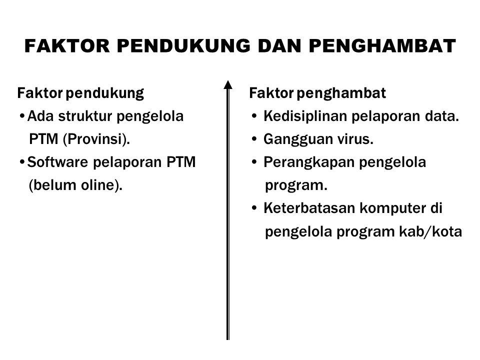 FAKTOR PENDUKUNG DAN PENGHAMBAT Faktor pendukung Ada struktur pengelola PTM (Provinsi).