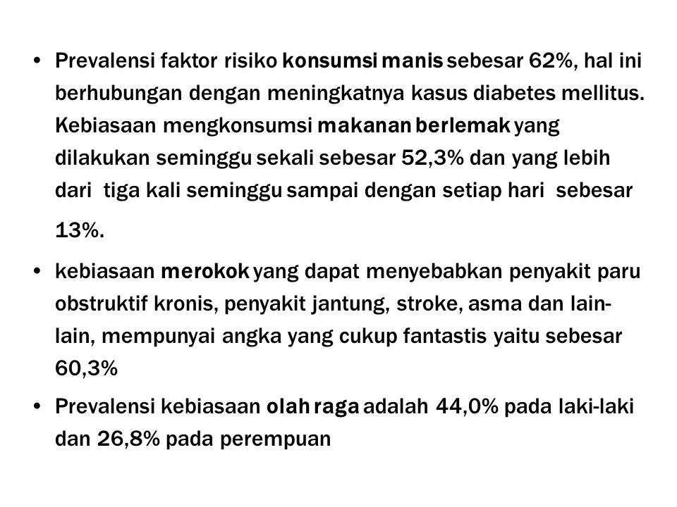Prevalensi faktor risiko konsumsi manis sebesar 62%, hal ini berhubungan dengan meningkatnya kasus diabetes mellitus.