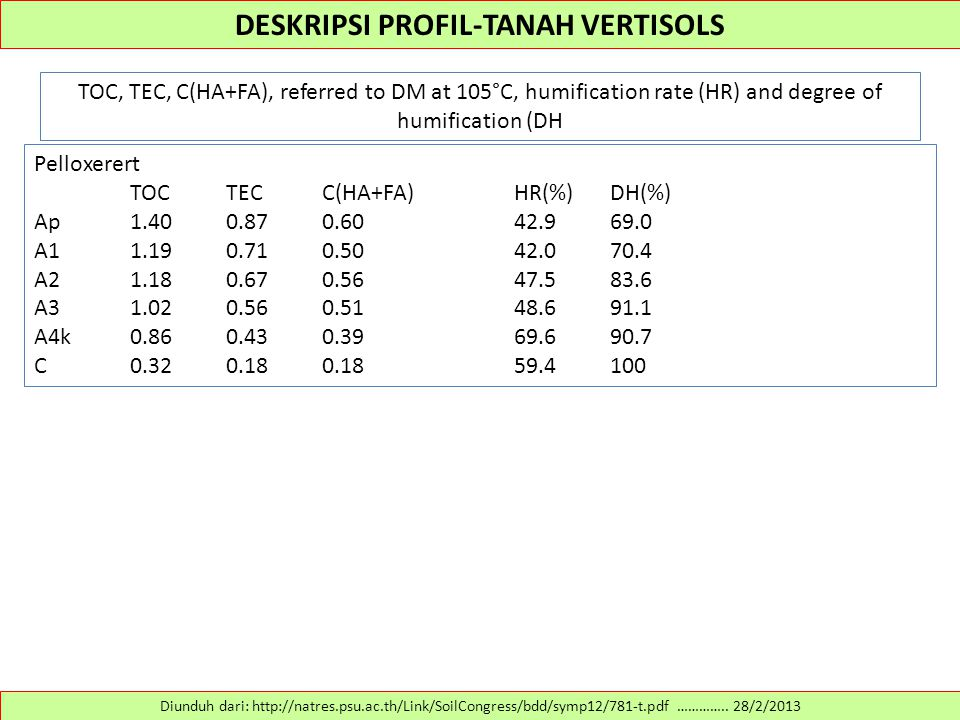 DESKRIPSI PROFIL-TANAH VERTISOLS TOC, TEC, C(HA+FA), referred to DM at 105°C, humification rate (HR) and degree of humification (DH Diunduh dari: http://natres.psu.ac.th/Link/SoilCongress/bdd/symp12/781-t.pdf …………..