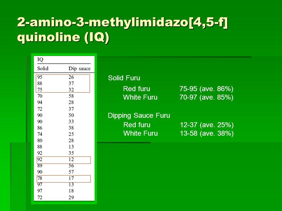 2-amino-3-methylimidazo[4,5-f] quinoline (IQ) Solid Furu Red furu75-95 (ave.