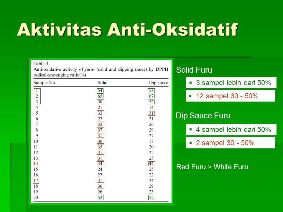 Aktivitas Anti-Oksidatif  3 sampel lebih dari 50%  12 sampel 30 - 50% Solid Furu Dip Sauce Furu  4 sampel lebih dari 50%  2 sampel 30 - 50% Red Furu > White Furu