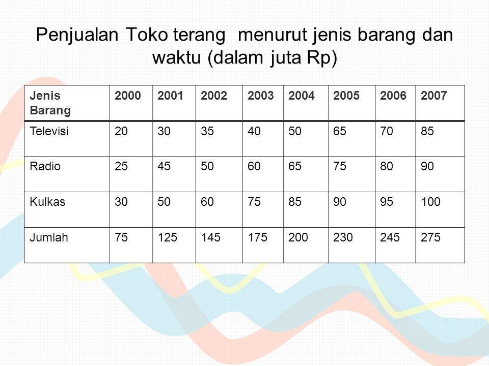 Penjualan Toko terang menurut jenis barang dan waktu (dalam juta Rp) Jenis Barang 20002001200220032004200520062007 Televisi2030354050657085 Radio25455