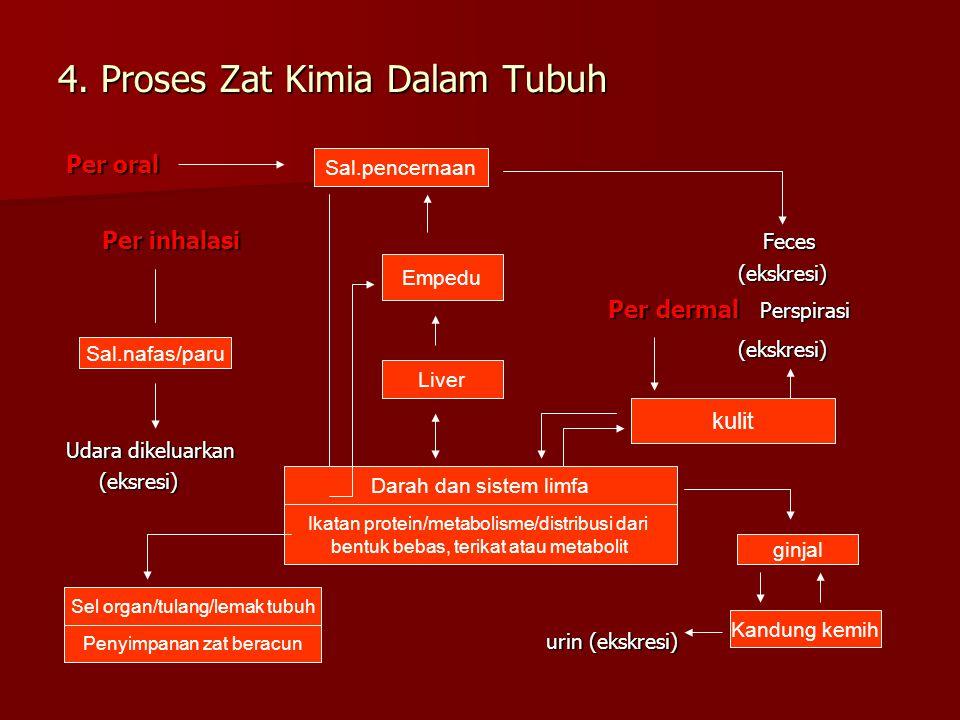 4. Proses Zat Kimia Dalam Tubuh Per oral Per inhalasi Feces (ekskresi) (ekskresi) Per dermal Perspirasi Per dermal Perspirasi(ekskresi) Udara dikeluar