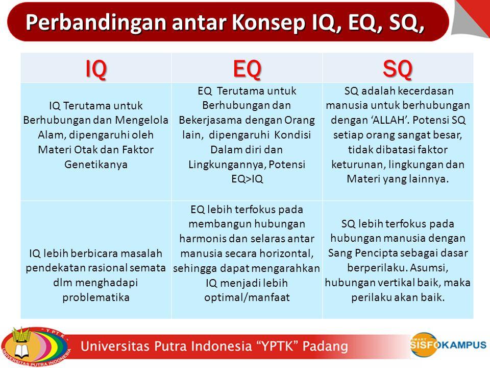 IQEQ 1.Relatif Permanen 2.Titik berat pada Logika dan Analisa 3.Berperan ± 4%-20% thdp keberhasilan di dunia nyata 1.Dapat dipelajari dan berubah menj