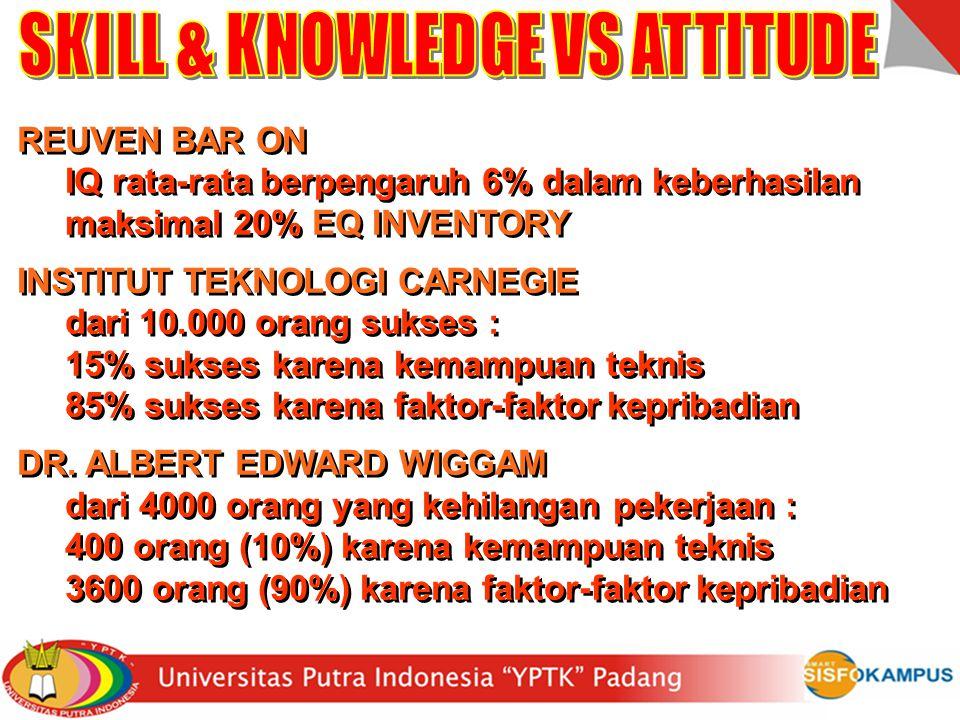 HUMAN RESOURCES 1. Skill 1. Skill 2. Knowledge 2. Knowledge 3. Attitude 80% - 90% 3. Attitude 80% - 90% 6% - 20% 6% - 20% Sesungguhnya Allah tidak mer