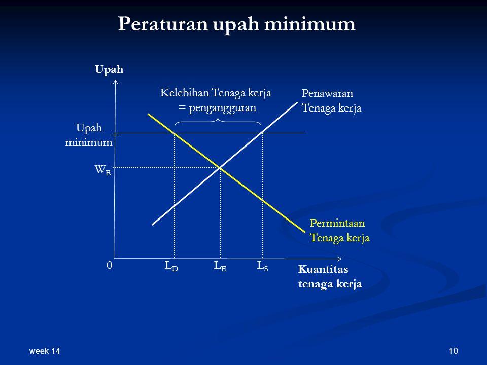 week-14 10 Peraturan upah minimum Penawaran Tenaga kerja Kuantitas tenaga kerja Upah minimum LELE Permintaan Tenaga kerja Kelebihan Tenaga kerja = pen