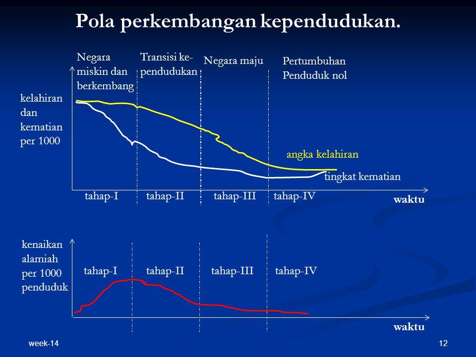 week-14 12 Pola perkembangan kependudukan. tahap-Itahap-IItahap-IIItahap-IV waktu kelahiran dan kematian per 1000 tahap-Itahap-IItahap-IIItahap-IV wak
