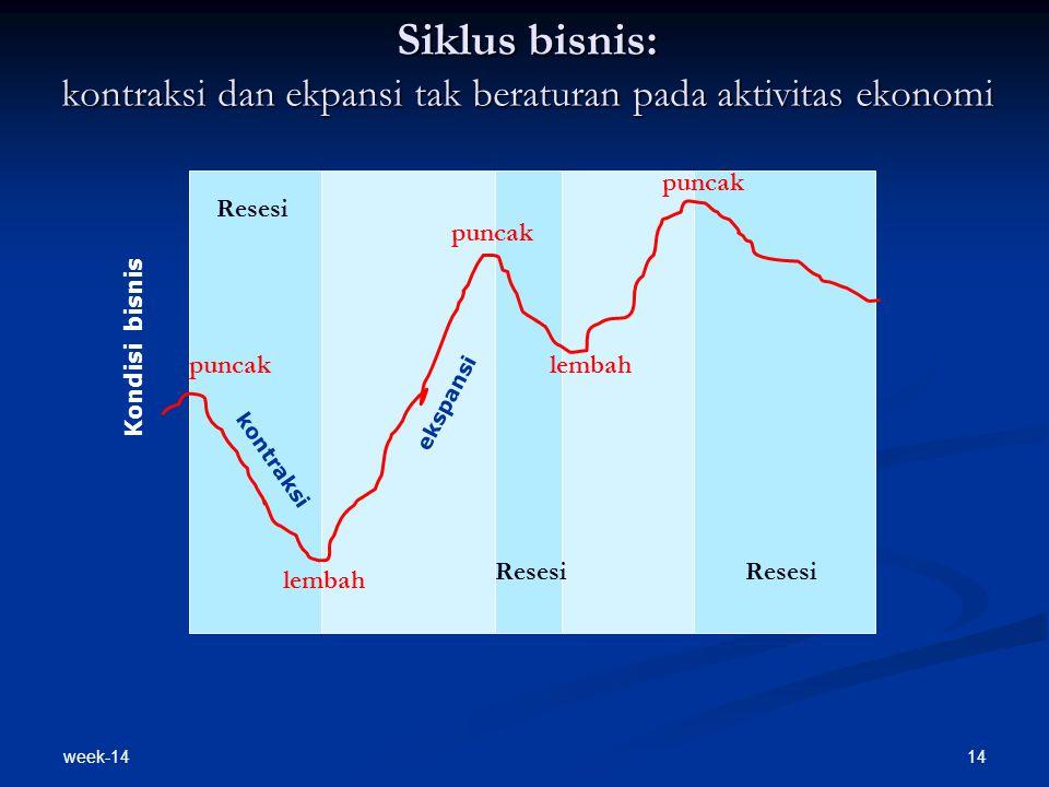 week-14 14 Siklus bisnis: kontraksi dan ekpansi tak beraturan pada aktivitas ekonomi Resesi puncak lembah kontraksi ekspansi Kondisi bisnis