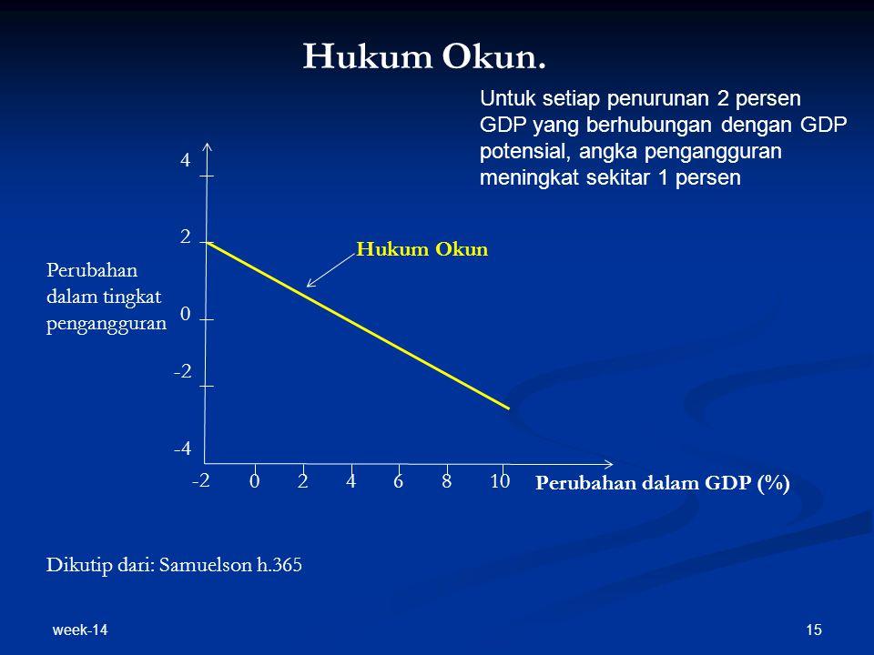 week-14 15 Hukum Okun. Hukum Okun Perubahan dalam GDP (%) Perubahan dalam tingkat pengangguran -2 0246810 -2 0 2 4 -4 Dikutip dari: Samuelson h.365 Un