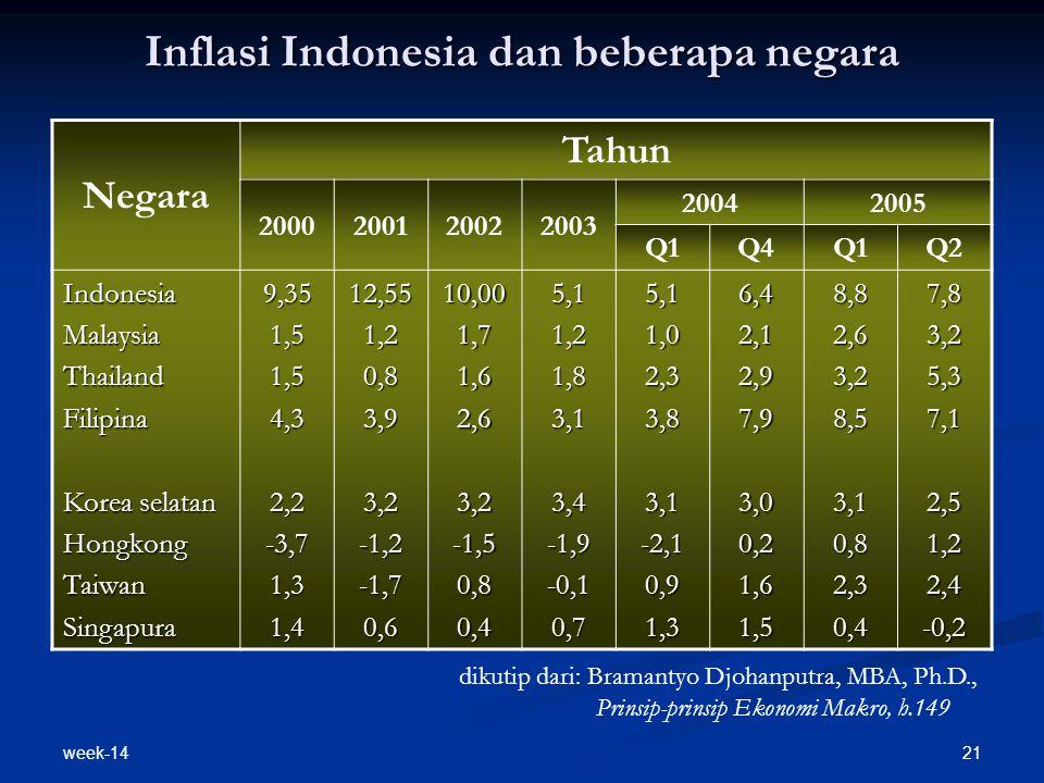 week-14 21 Inflasi Indonesia dan beberapa negara Negara Tahun 2000200120022003 20042005 Q1Q4Q1Q2 IndonesiaMalaysiaThailandFilipina Korea selatan Hongk