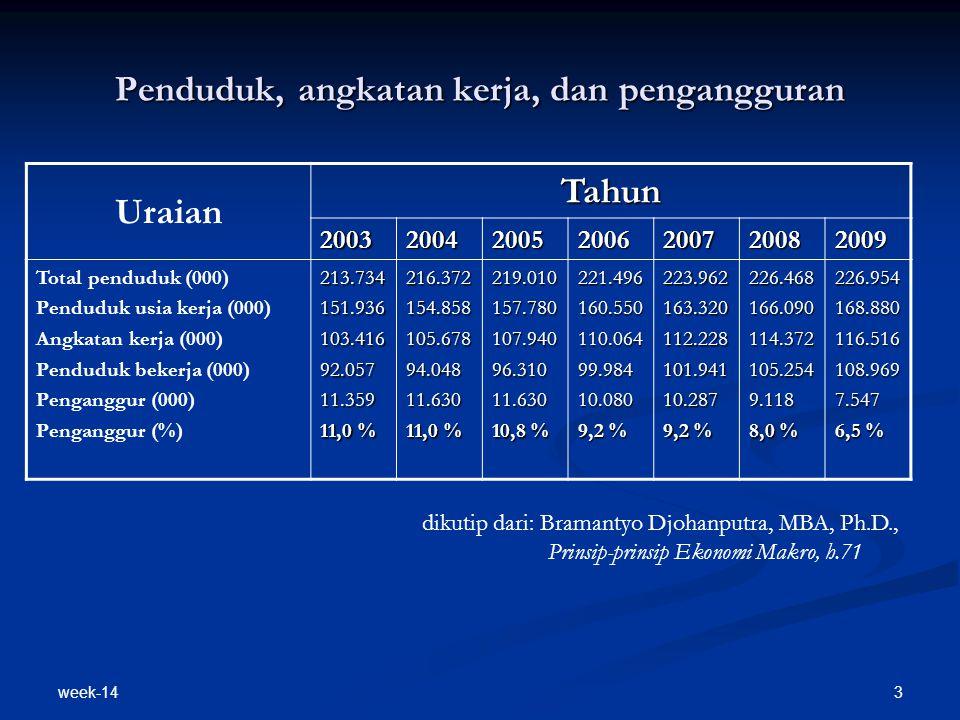 week-14 3 Penduduk, angkatan kerja, dan pengangguran Uraian Tahun 2003200420052006200720082009 Total penduduk (000) Penduduk usia kerja (000) Angkatan