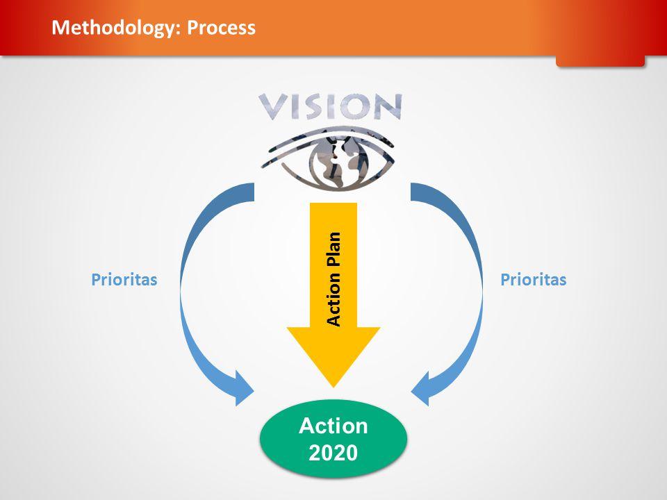 Prioritas Action 2020 Action 2020 Action Plan Prioritas Methodology: Process
