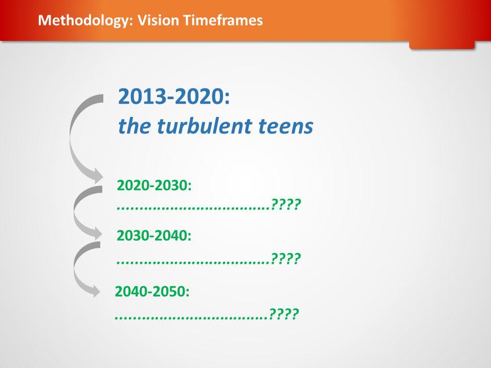 2013-2020: the turbulent teens 2020-2030:...................................???? 2030-2040:...................................???? 2040-2050:.........