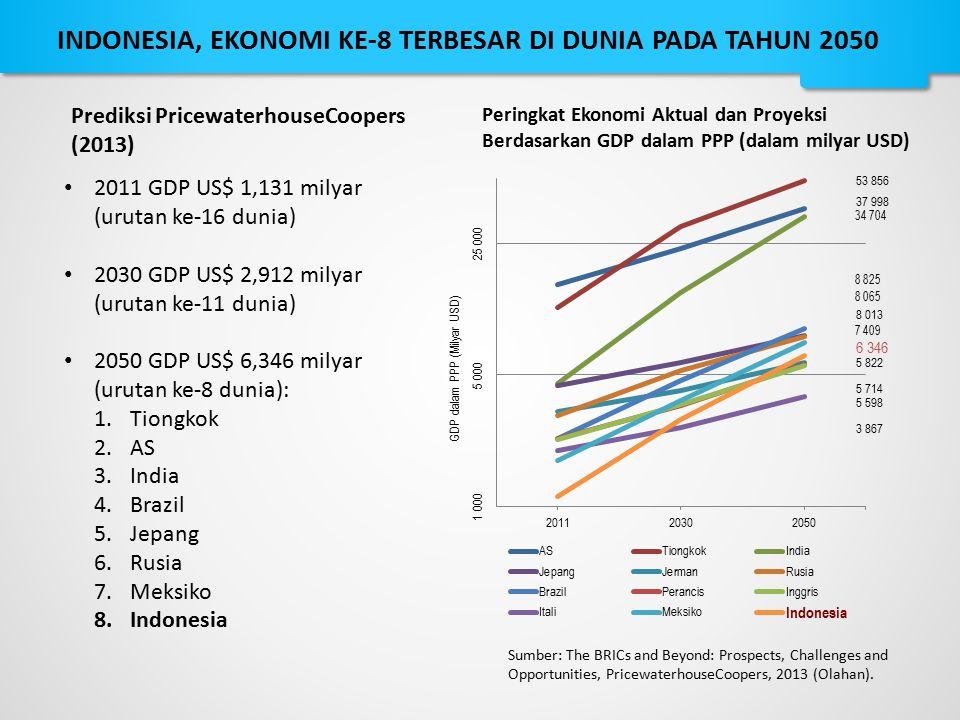 2011 GDP US$ 1,131 milyar (urutan ke-16 dunia) 2030 GDP US$ 2,912 milyar (urutan ke-11 dunia) 2050 GDP US$ 6,346 milyar (urutan ke-8 dunia): 1.Tiongko