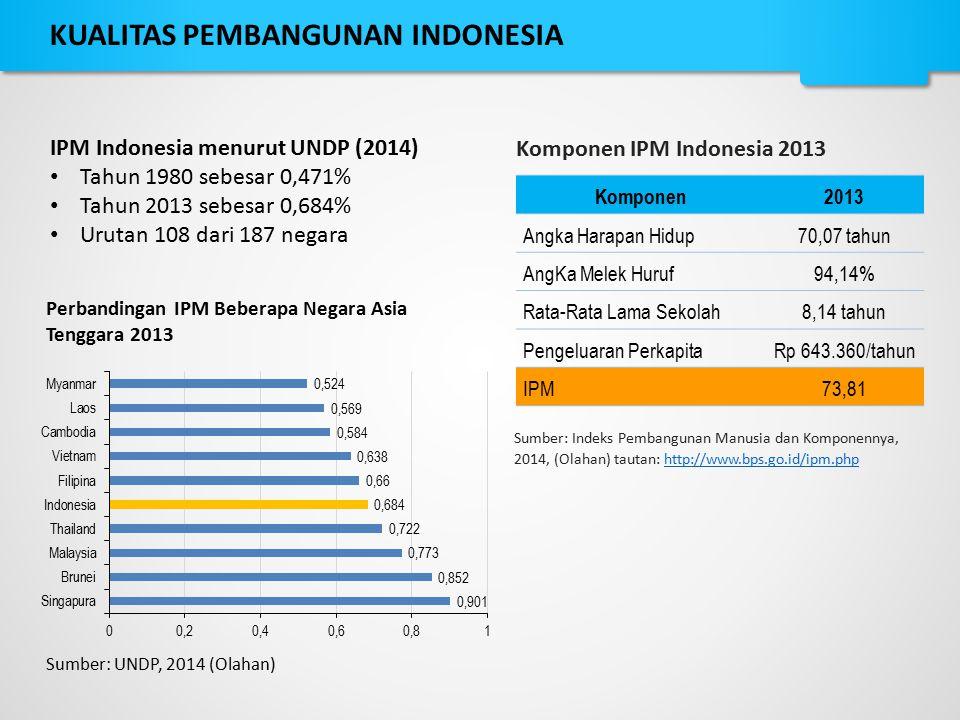 IPM Indonesia menurut UNDP (2014) Tahun 1980 sebesar 0,471% Tahun 2013 sebesar 0,684% Urutan 108 dari 187 negara Perbandingan IPM Beberapa Negara Asia