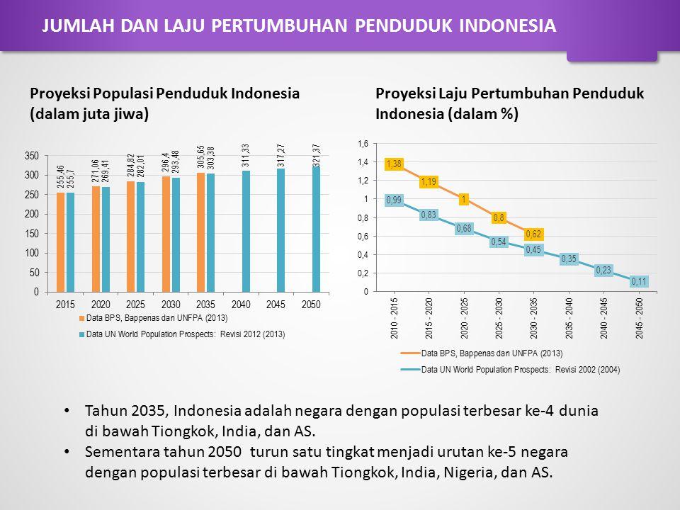 Proyeksi Populasi Penduduk Indonesia (dalam juta jiwa) Proyeksi Laju Pertumbuhan Penduduk Indonesia (dalam %) Tahun 2035, Indonesia adalah negara deng