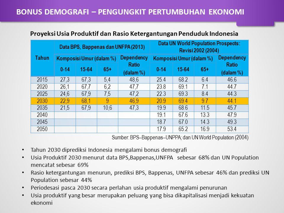 Tahun 2030 diprediksi Indonesia mengalami bonus demografi Usia Produktif 2030 menurut data BPS,Bappenas,UNFPA sebesar 68% dan UN Population mencatat s