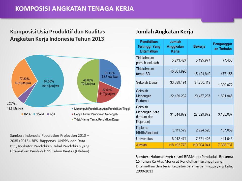 Pendidikan Tertinggi Yang Ditamatkan Jumlah Anggkatan Kerja Bekerja Penganggur -an Terbuka Tidak/belum pernah sekolah 5.273.4275,195,97777.450 Tidak/b
