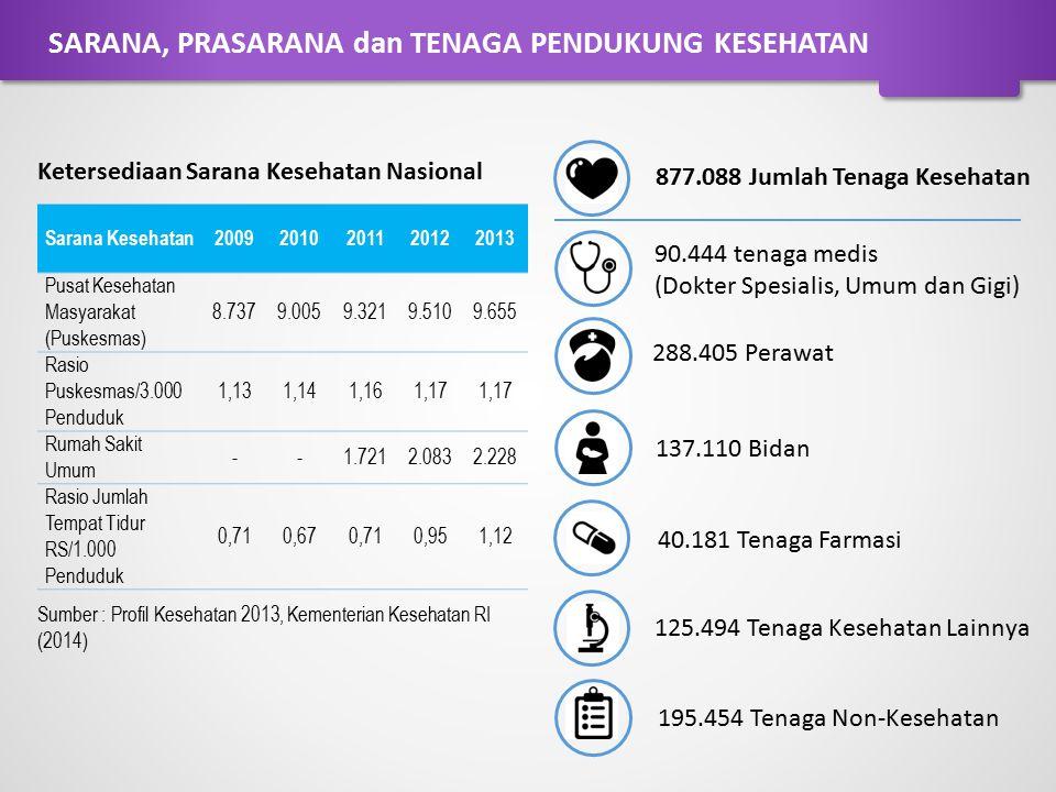 Ketersediaan Sarana Kesehatan Nasional Sumber : Profil Kesehatan 2013, Kementerian Kesehatan RI (2014) 877.088 Jumlah Tenaga Kesehatan 90.444 tenaga m