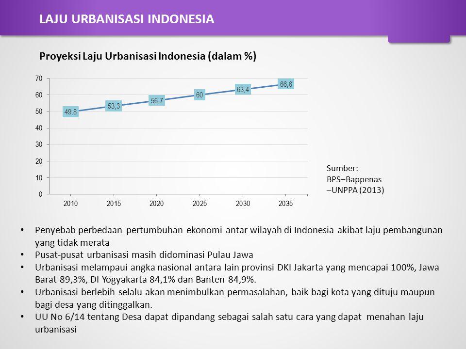 Proyeksi Laju Urbanisasi Indonesia (dalam %) Sumber: BPS–Bappenas –UNPPA (2013) Penyebab perbedaan pertumbuhan ekonomi antar wilayah di Indonesia akib