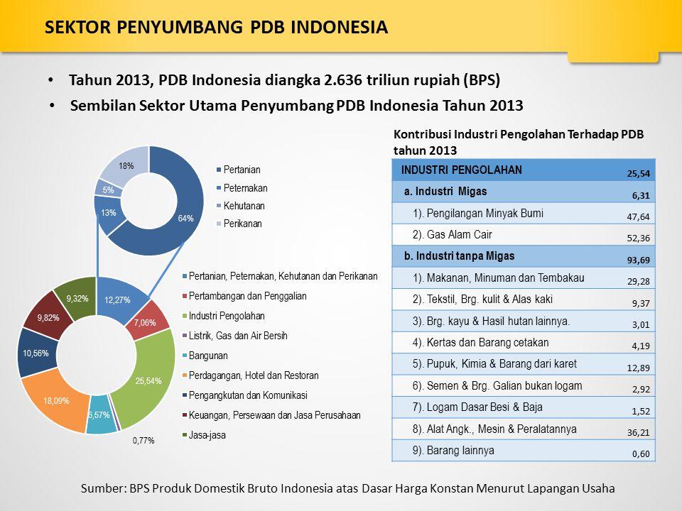 Sembilan Sektor Utama Penyumbang PDB Indonesia Tahun 2013 Sumber: BPS Produk Domestik Bruto Indonesia atas Dasar Harga Konstan Menurut Lapangan Usaha