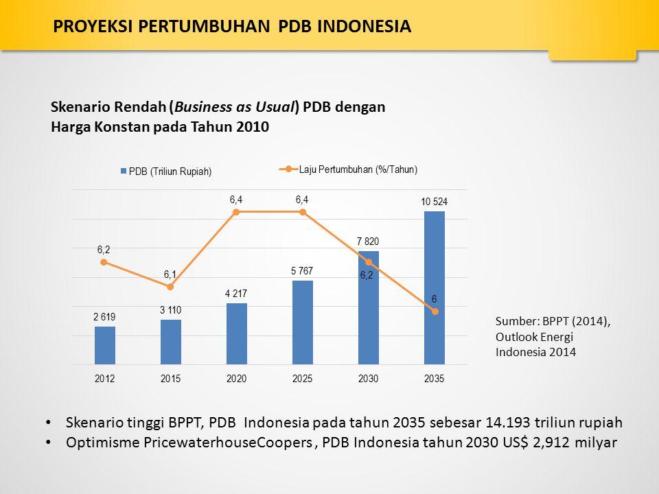 Sumber: BPPT (2014), Outlook Energi Indonesia 2014 Skenario tinggi BPPT, PDB Indonesia pada tahun 2035 sebesar 14.193 triliun rupiah Optimisme Pricewa
