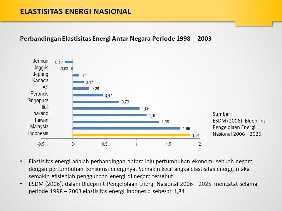Perbandingan Elastisitas Energi Antar Negara Periode 1998 – 2003 Jerman Inggris Jepang Kanada AS Perancis Singapura Itali Thailand Taiwan Malaysia Ind