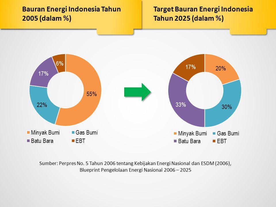 Sumber: Perpres No. 5 Tahun 2006 tentang Kebijakan Energi Nasional dan ESDM (2006), Blueprint Pengelolaan Energi Nasional 2006 – 2025 Bauran Energi In