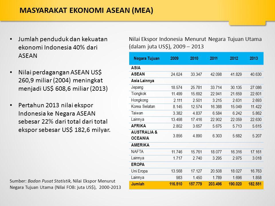 Negara Tujuan20092010201120122013 ASIA ASEAN 24.62433.34742.09841.82940.630 Asia Lainnya Jepang 18.57425.78133.71430.13527.086 Tiongkok 11.49915.69222