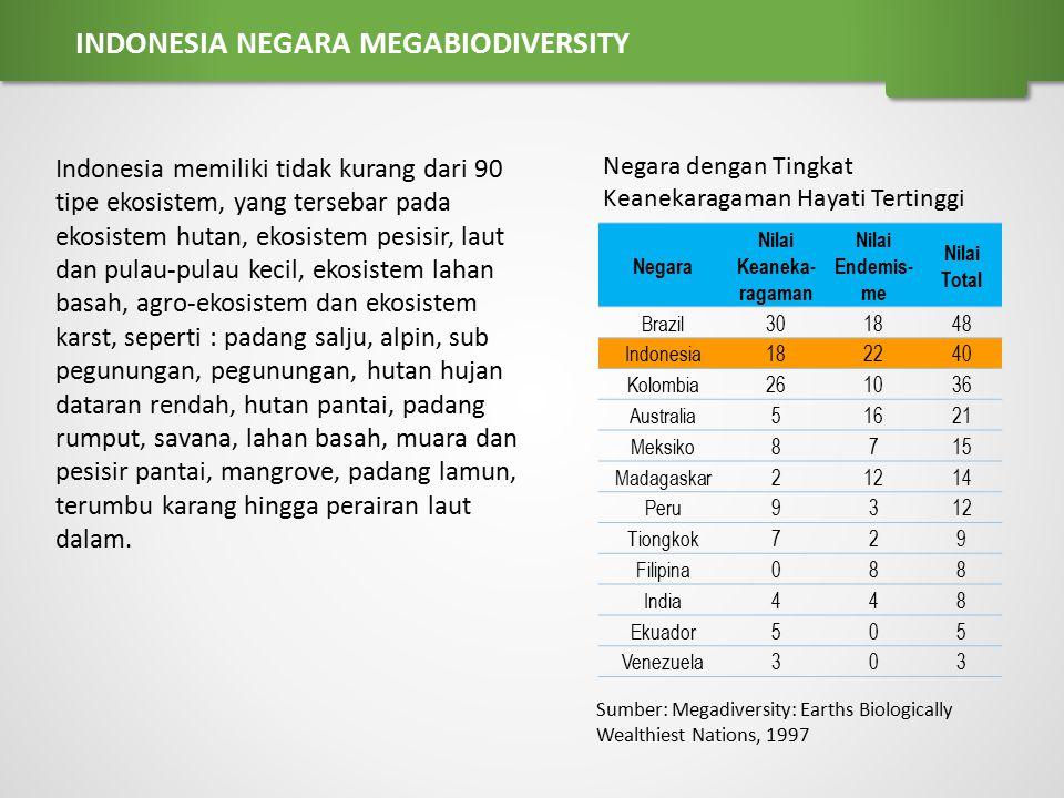 Sumber: Megadiversity: Earths Biologically Wealthiest Nations, 1997 Negara dengan Tingkat Keanekaragaman Hayati Tertinggi Negara Nilai Keaneka- ragama