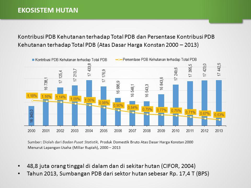 48,8 juta orang tinggal di dalam dan di sekitar hutan (CIFOR, 2004) Tahun 2013, Sumbangan PDB dari sektor hutan sebesar Rp. 17,4 T (BPS) Kontribusi PD
