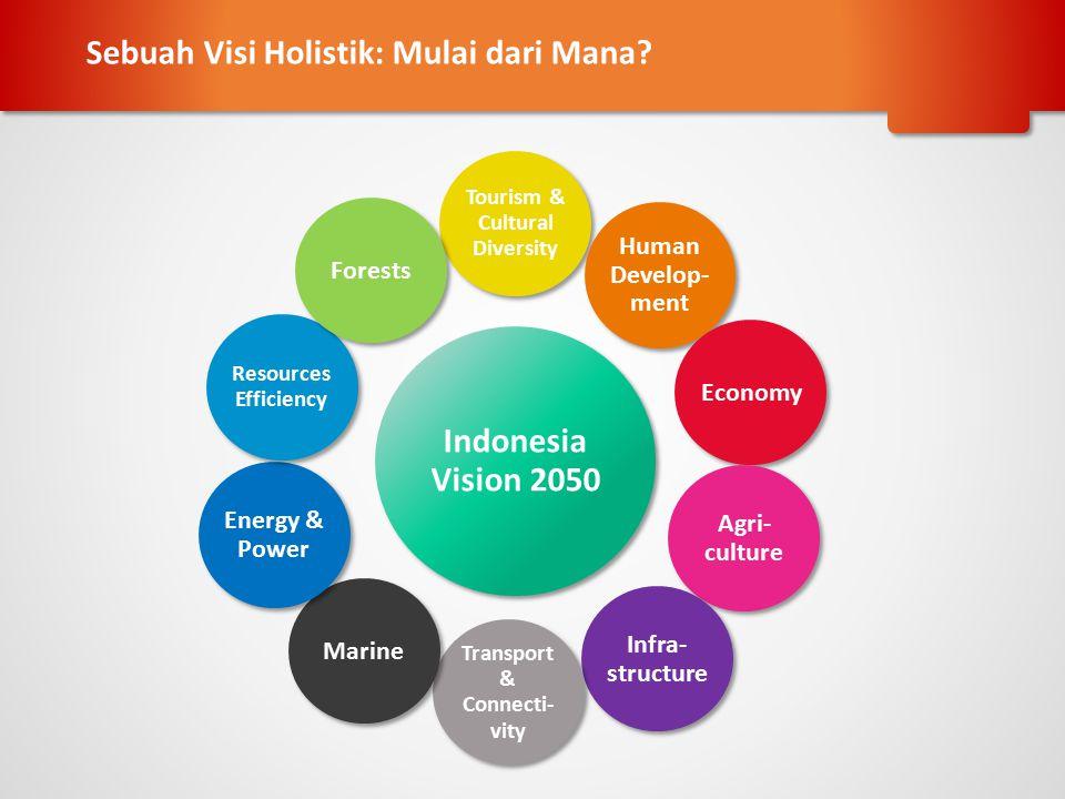 Prediksi Indonesia 2050: Memberikan Harapan, Menyisakan Tantangan
