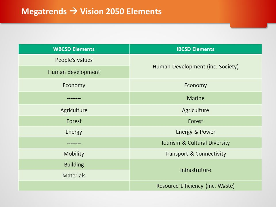 WBCSD ElementsIBCSD Elements People's values Human Development (inc. Society) Human development Economy --------Marine Agriculture Forest EnergyEnergy