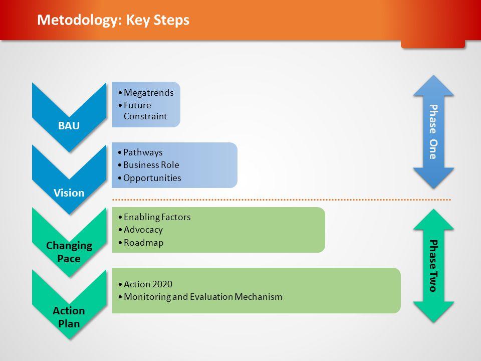 MEGATRENDS Tantangan & Resiko Solution Pathways Methodology: Process