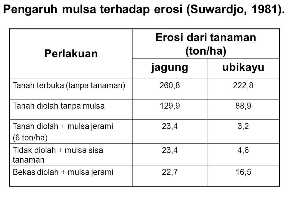 Pengaruh mulsa terhadap erosi (Suwardjo, 1981). Perlakuan Erosi dari tanaman (ton/ha) jagungubikayu Tanah terbuka (tanpa tanaman)260,8222,8 Tanah diol