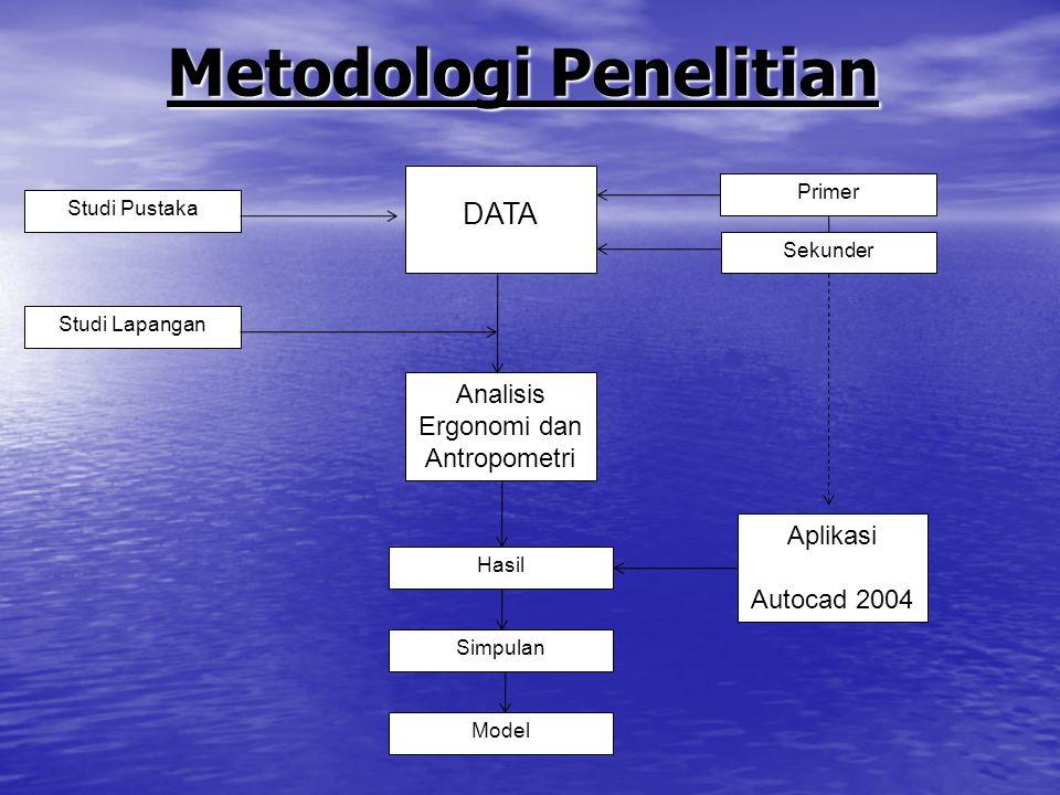 DATA Studi Pustaka Studi Lapangan Primer Sekunder Analisis Ergonomi dan Antropometri Aplikasi Autocad 2004 Hasil Simpulan Model Metodologi Penelitian