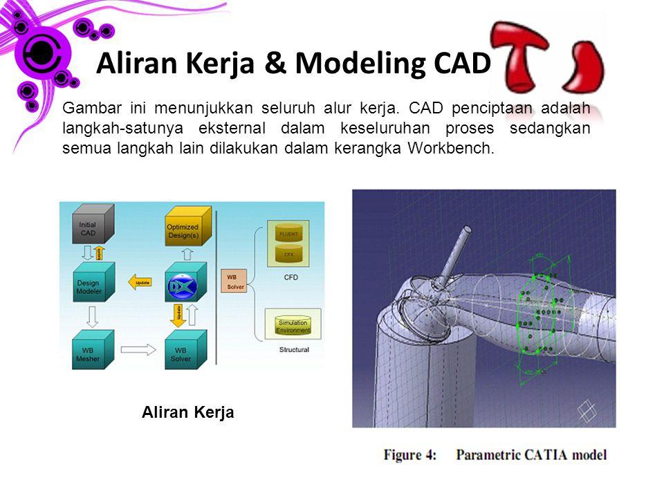 Aliran Kerja & Modeling CAD Gambar ini menunjukkan seluruh alur kerja.