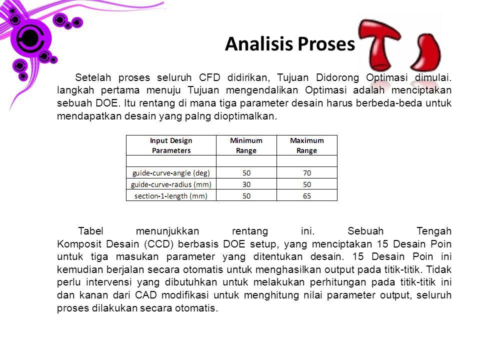 Analisis Proses (lanjutan) Gambar menunjukkan beberapa desain yang terletak dalam rentang di mana parameter masukan bervariasi