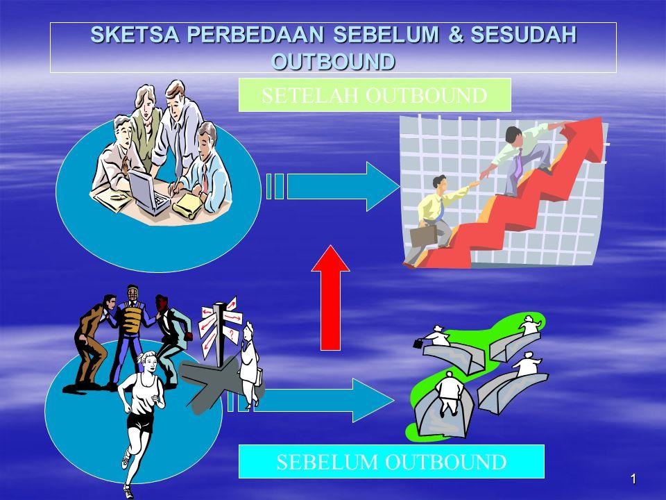 1 SKETSA PERBEDAAN SEBELUM & SESUDAH OUTBOUND SEBELUM OUTBOUND SETELAH OUTBOUND