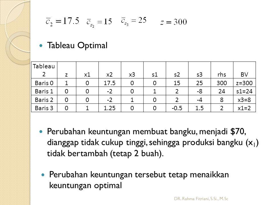 DR. Rahma Fitriani, S.Si., M.Sc Tableau Optimal Tableau 2zx1x2x3s1s2s3rhsBV Baris 01017.5001525300z=300 Baris 100-2012-824s1=24 Baris 200-2102-48x3=8