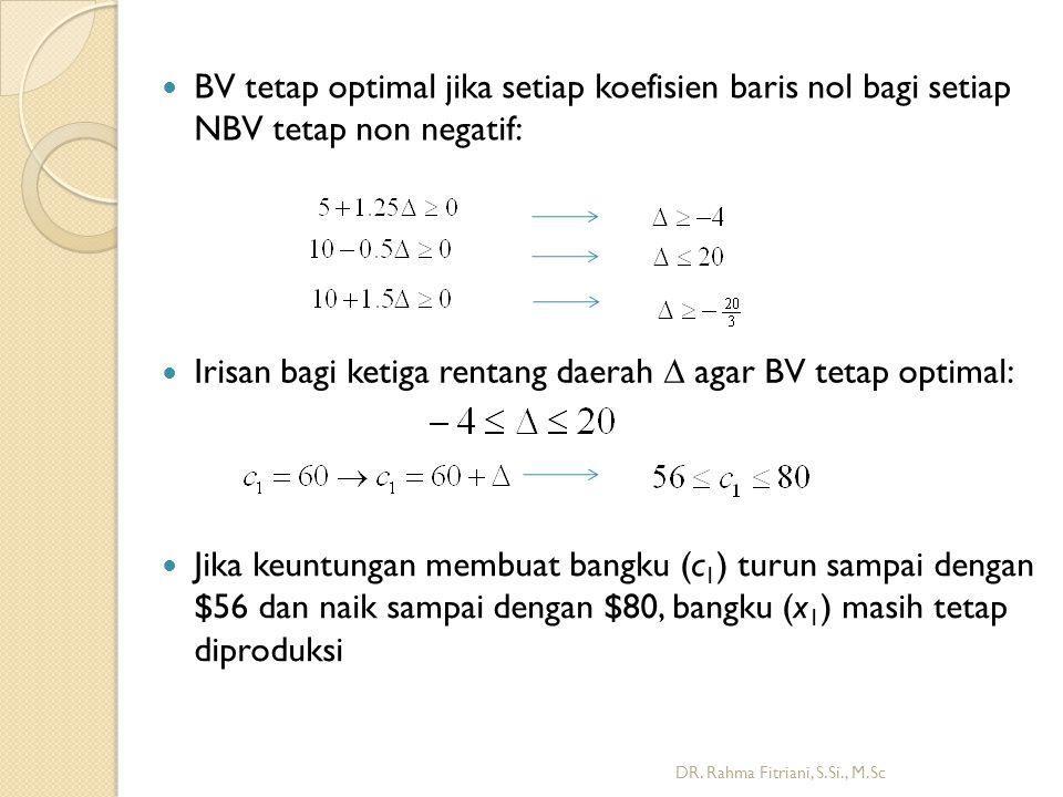DR. Rahma Fitriani, S.Si., M.Sc BV tetap optimal jika setiap koefisien baris nol bagi setiap NBV tetap non negatif: Irisan bagi ketiga rentang daerah