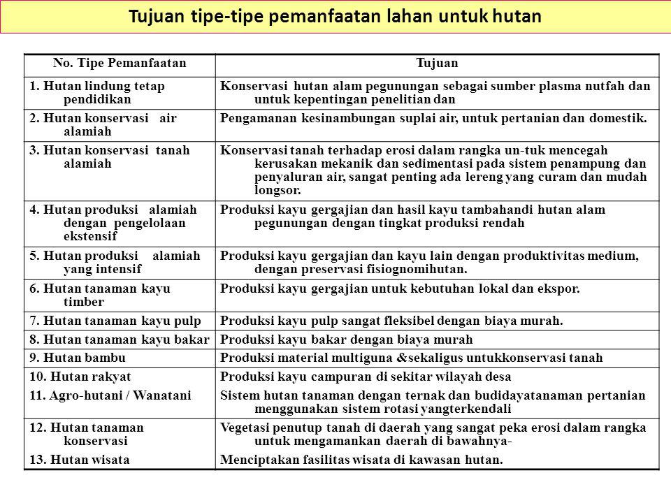 Tujuan tipe-tipe pemanfaatan lahan untuk hutan No.
