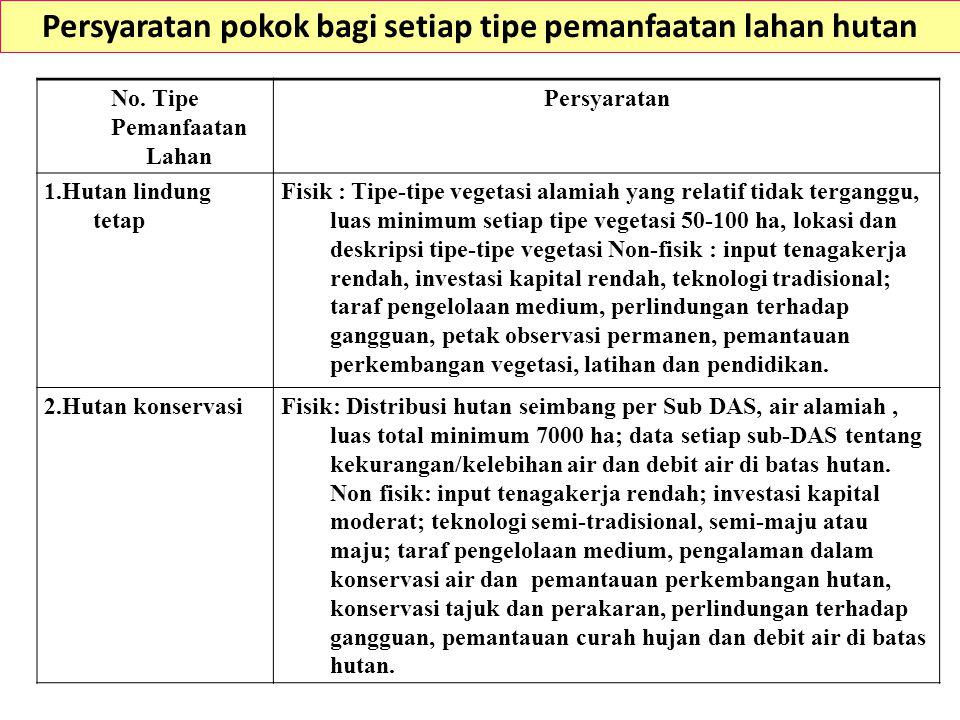 Persyaratan pokok bagi setiap tipe pemanfaatan lahan hutan No.