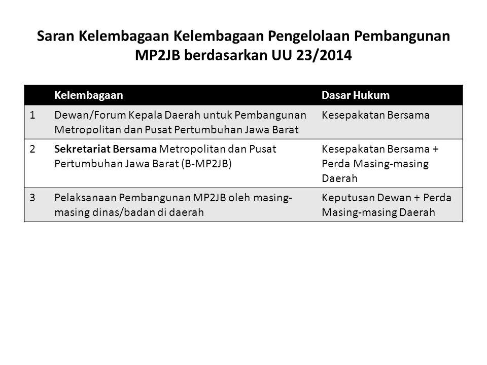 Saran Kelembagaan Kelembagaan Pengelolaan Pembangunan MP2JB berdasarkan UU 23/2014 KelembagaanDasar Hukum 1Dewan/Forum Kepala Daerah untuk Pembangunan Metropolitan dan Pusat Pertumbuhan Jawa Barat Kesepakatan Bersama 2Sekretariat Bersama Metropolitan dan Pusat Pertumbuhan Jawa Barat (B-MP2JB) Kesepakatan Bersama + Perda Masing-masing Daerah 3Pelaksanaan Pembangunan MP2JB oleh masing- masing dinas/badan di daerah Keputusan Dewan + Perda Masing-masing Daerah